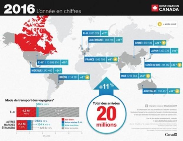 Destination Canada - l'année en chiffres 2016 (Groupe CNW/Destination Canada)