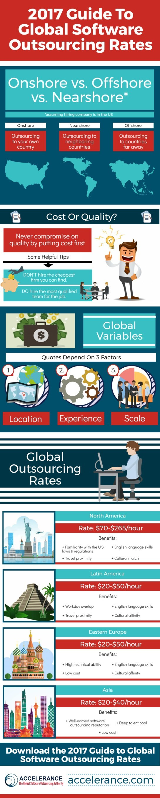 "Infographic highlights Accelerance's new report, ""2017 Guide to Global Software Outsourcing Rates."" The infographic and complimentary guide present the competitive global rates an enterprise or chief technology officer (CTO) can expect to pay when outsourcing to various regions."