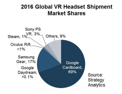 Google working on tech to virtually remove VR headsets