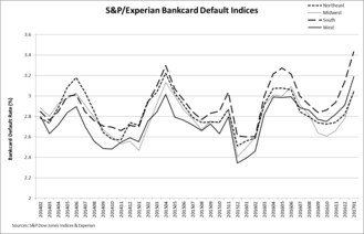 Bank Card Default Rate Hits 42-Month High In January 2017 According To S&P/Experian Consumer Credit Default Indices