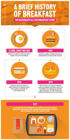 A Brief History of McDonald's Breakfast! (CNW Group/McDonald's Canada)