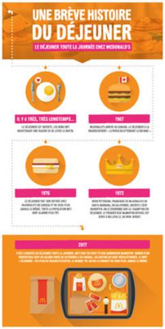 Une Brève Histoire du déjeuner chez McDonald's! (Groupe CNW/McDonald's Canada)