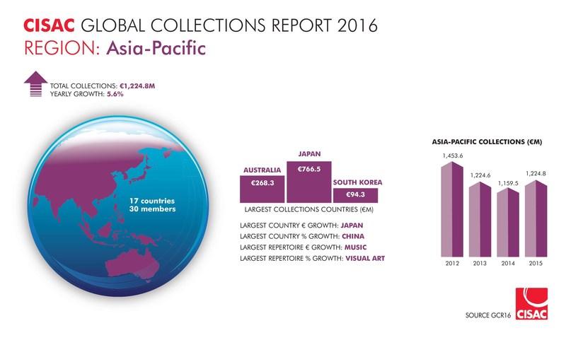 Global Collections Report 2016 - GCR16  (C)CISAC (PRNewsFoto/CISAC)