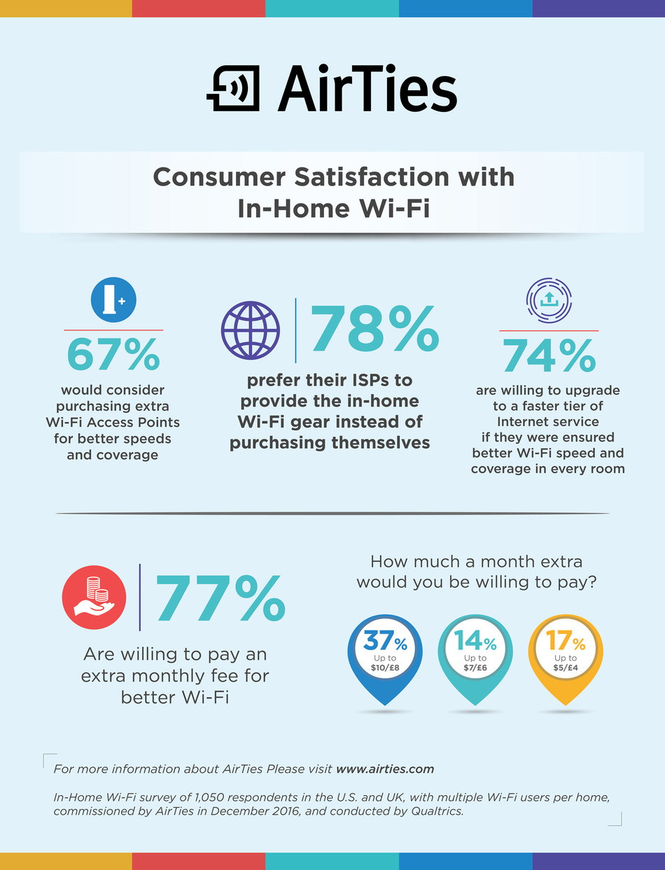 AirTies' In-Home Wi-Fi Survey Findings