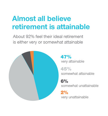 Almost All Believe Retirement Is Attainable
