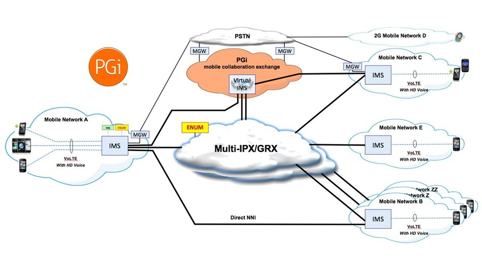 The Network Architecture for the mobile collaboration exchange