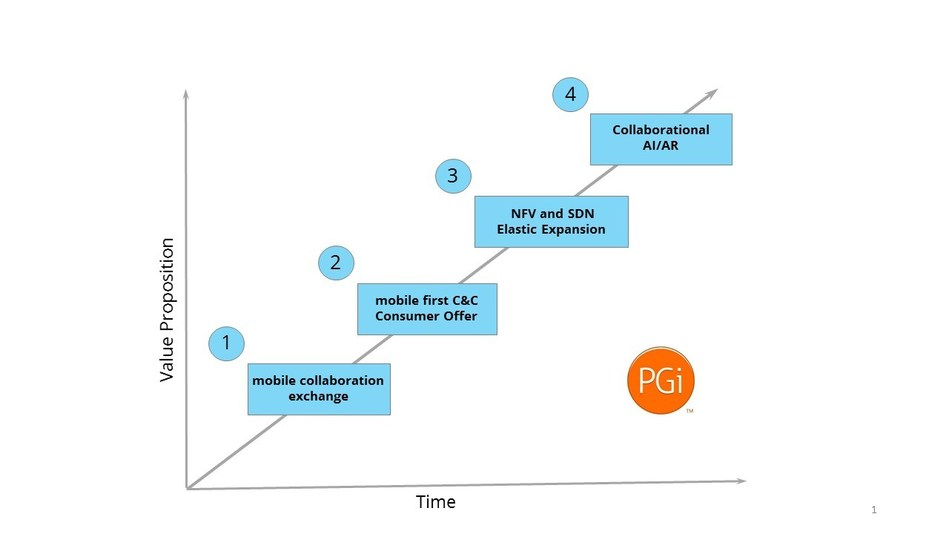 The Four Phase Evolution of Mobile Collaboration Networks