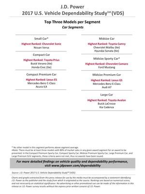 J.D. Power U.S. Vehicle Dependability Study (VDS) Top Three Models per Segment: Car Segments
