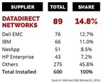 DDN Ranks #1 as HPC Storage Market Leader and Top Supplier