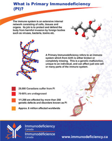 What is Primary Immunodeficiency (PI)? (CNW Group/Immunodeficiency Canada)