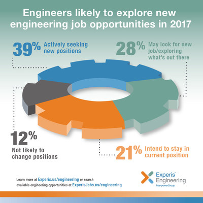 Engineers are likely to explore new job opportunities in 2017, according to the latest report from Experis.