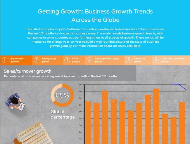 View interactive infographic here: gettinggrowth.co.uk