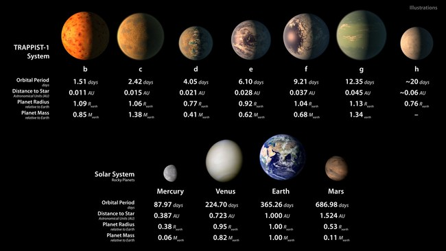 This chart shows artist conceptions of the seven planets of TRAPPIST-1 with their orbital periods, distances from their star, radii and masses as compared to those of Earth. The bottom row shows data about Mercury, Venus, Earth and Mars. Credit: NASA/JPL-Caltech