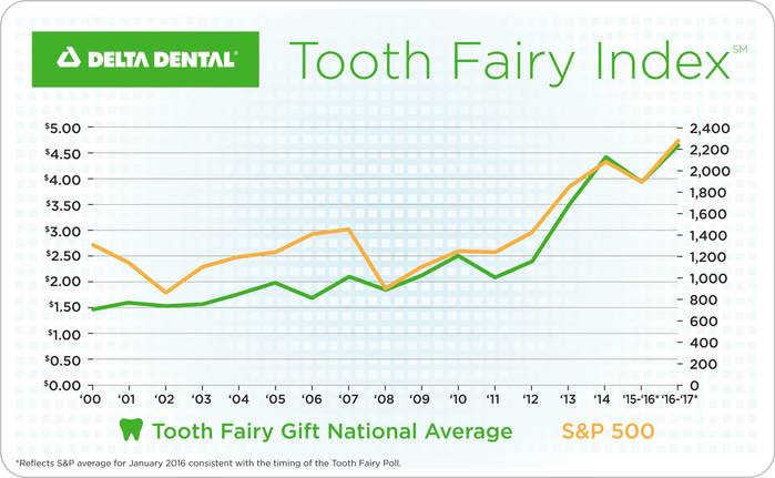 Tooth Fairy Payouts Post Record Gains