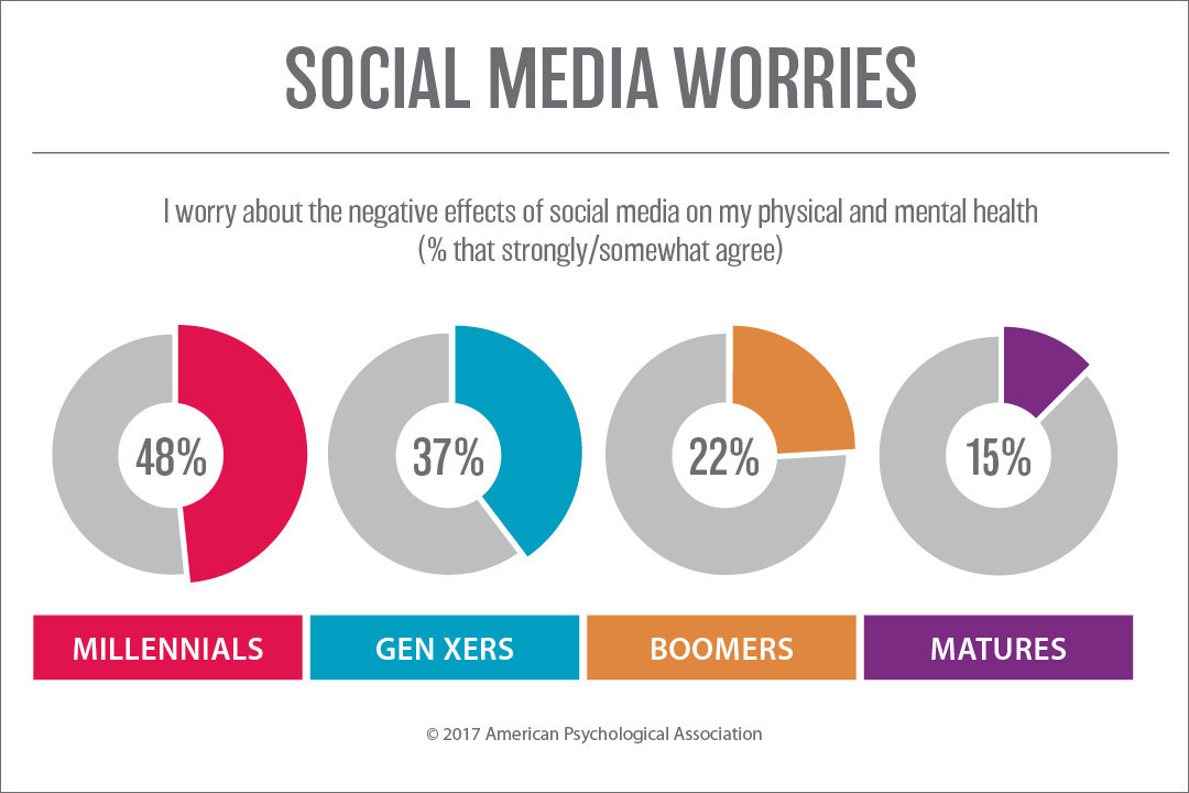 According to an American Psychological Association survey, nearly half of millennials say they worry about the impact of social media on their physical or mental health.