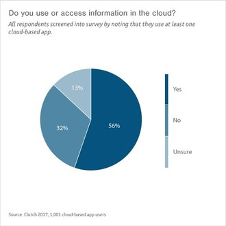 Nearly One-Third of Consumers Surveyed Aren't Aware They Use the Cloud, Suggesting Security Concerns