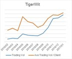 TigerWit Group Sees Significant Growth and Plans Further Expansion