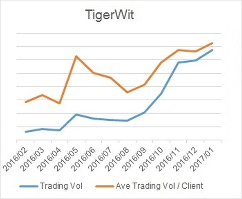 TigerWit Group 2016/17 Growth (PRNewsFoto/TigerWit Group)