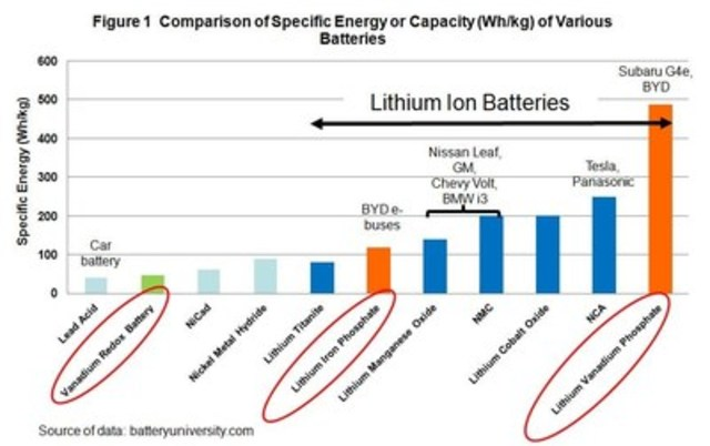 Figure 1 Comparison of Specific Energy or Capacity (Wh/kg) of Various Batteries (CNW Group/U3O8 Corp.)