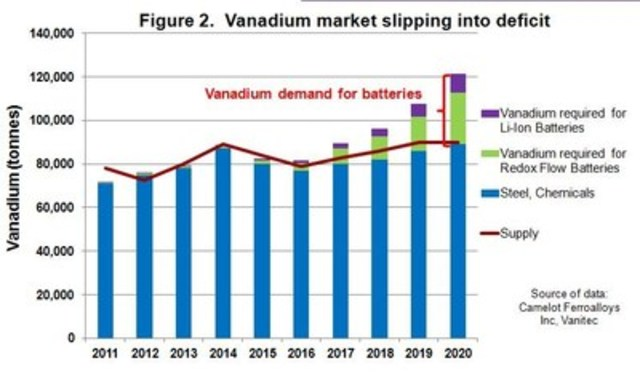 Figure 2. Vanadium market slipping into deficit (CNW Group/U3O8 Corp.)