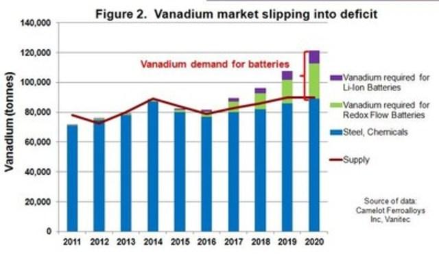 Figure 2. Vanadium market slipping into deficit (CNW Group/U3O8 Corp.)