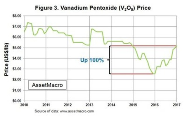 Figure 3. Vanadium Pentoxide (V2O5) Price (CNW Group/U3O8 Corp.)