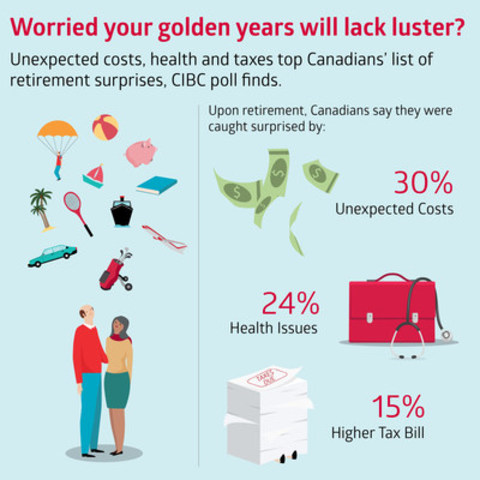 Worried your golden years will lack luster? Unexpected costs, health and taxes top Canadians' list of retirement surprises, CIBC poll finds. (CNW Group/CIBC - Consumer Research and Advice)