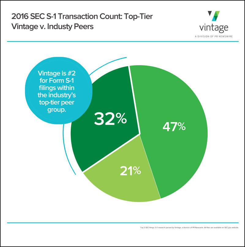Top Three Financial Publishing Firms Process 55% of 2016 SEC Transactions: The Vintage Group Maintains Leadership Position. Specifically, for Form S-1 filings, which are the capital markets' most anticipated filings for IPOs and secondary offerings, Vintage ranked #2, winning, aside its top-tier peers, 32% of these coveted transactions.