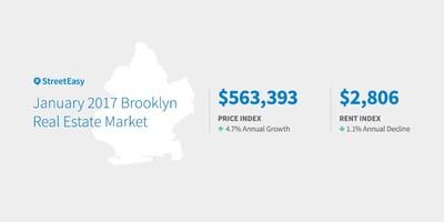 Brooklyn January 2017 Market Data