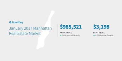 Manhattan January 2017 Market Data