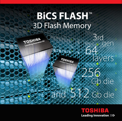 In a move that reinforces its flash memory leadership position, Toshiba is now shipping samples of its 64-layer, 512Gb 3D flash memory (BiCS FLASH). This technology enables a 1TB single chip solution.