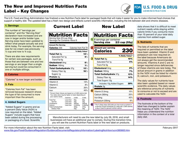 The New and Improved Nutrition Facts Label - Key Changes