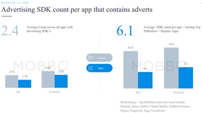 Advertising SDK count per app that contains adverts.