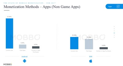 Monetization Methods - Apps (Non Game Apps).