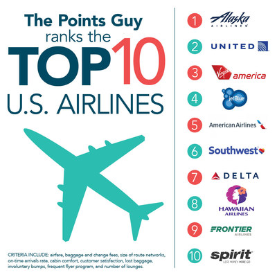 ThePointsGuy.com ranked the largest U.S. airlines according to various factors. Alaska Airlines came out on top.