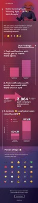 Leanplum's infographic on emoji push notifications.