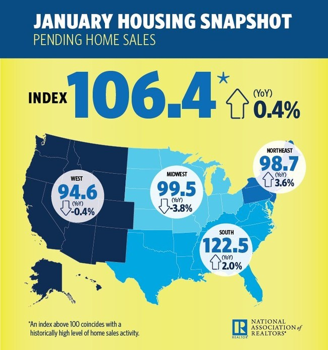 The National Association of Realtors Pending Home Sales Index decreased 2.8 percent to 106.4 in January from an upwardly revised 109.5 in December 2016. Although last month's index reading is 0.4 percent above last January, it is the lowest since then.