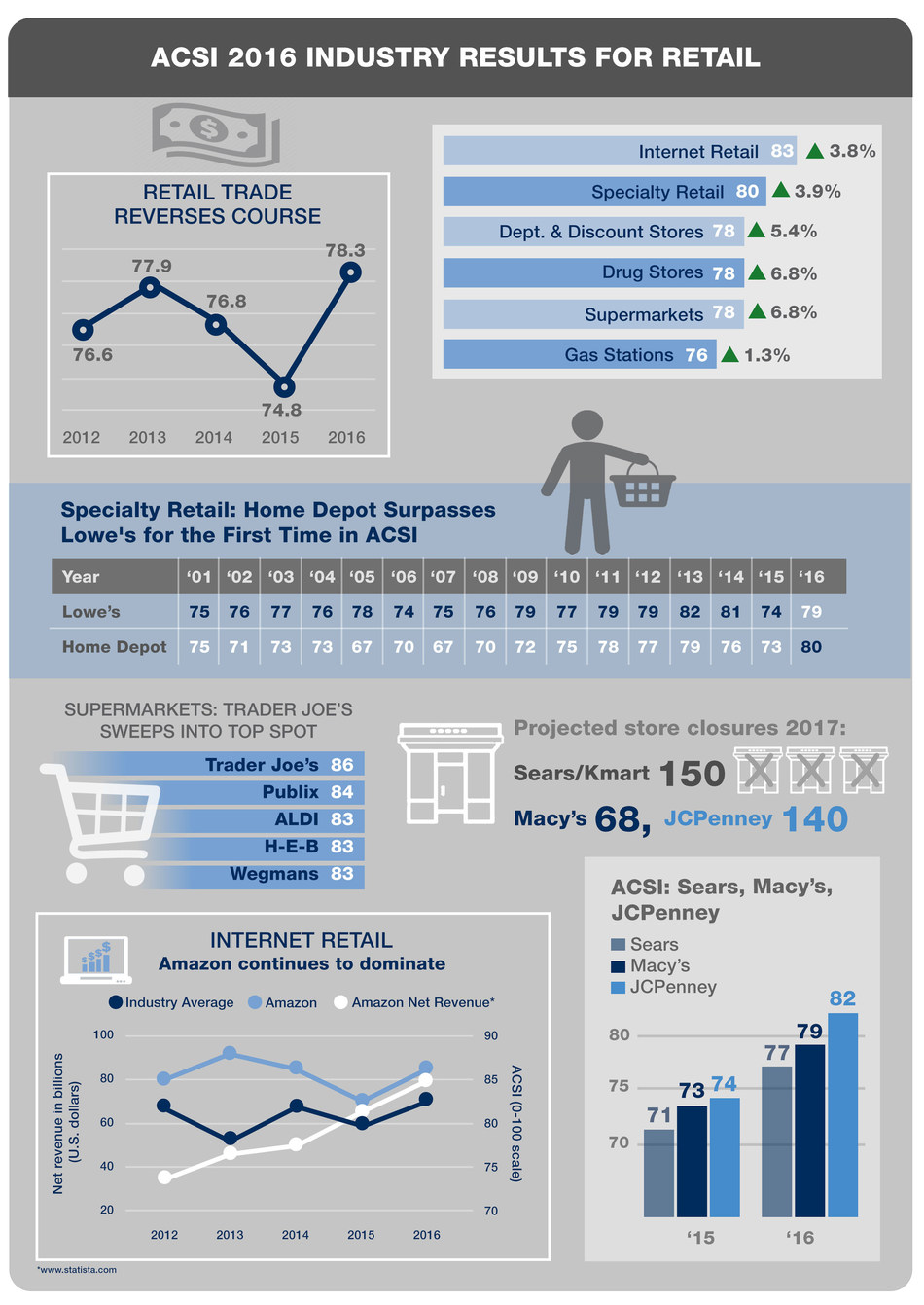 ACSI Retail Customer Satisfaction Infographic