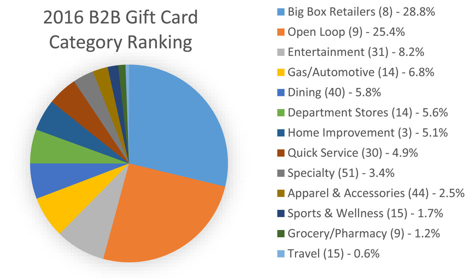 2016 National Gift Card category sales based on thousands of loyalty, reward and incentive corporate purchases.