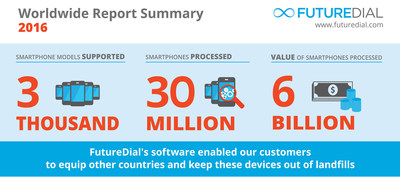 FutureDial marked its highest recorded business volume in 2016 across North America, Asia and Europe, providing mobile device processing solutions for Wireless Carriers, Retailers, Mobile Device Buy-Back Trade-In companies, Third-Party Logistics, and ITAD Providers.