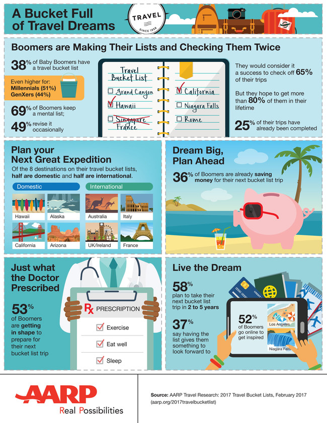 AARP Travel Research: 2017 Travel Bucket Lists