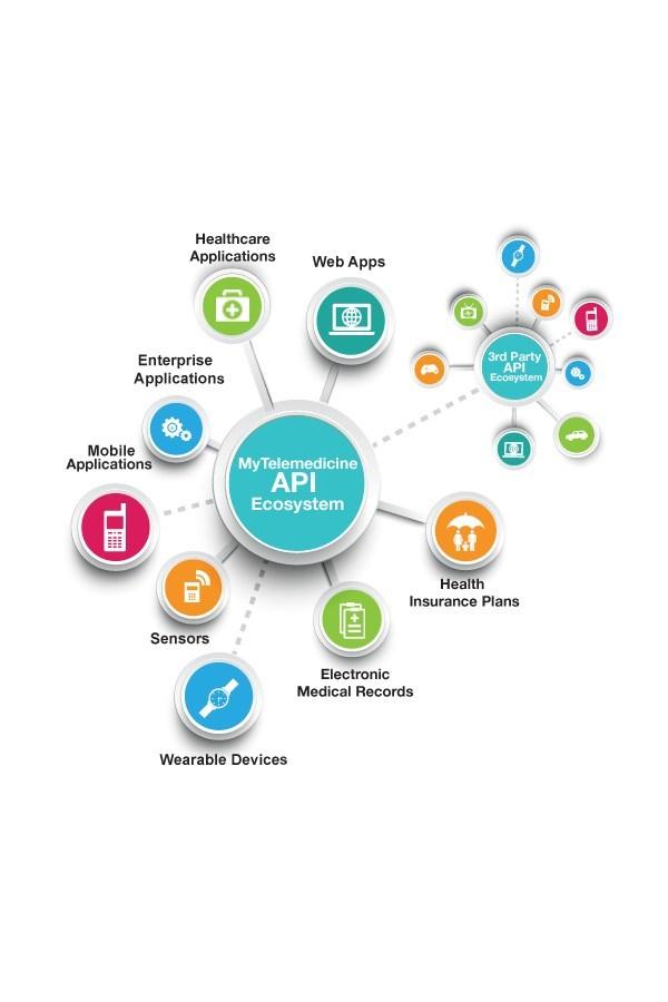 MyTelemedicine Telehealth API Ecosystem