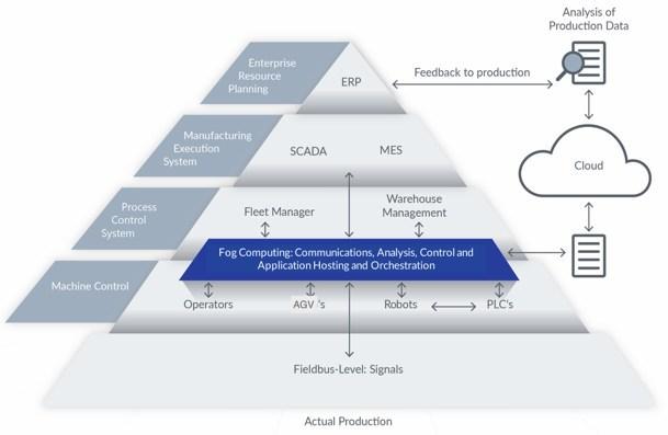 Industrial Automation Pyramid (PRNewsFoto/Nebbiolo Technologies)