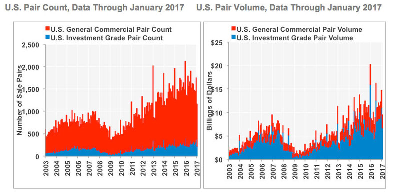 U.S. Pair Count and U.S. Pair Volume, data through January 2017. Source: CoStar Group Inc.