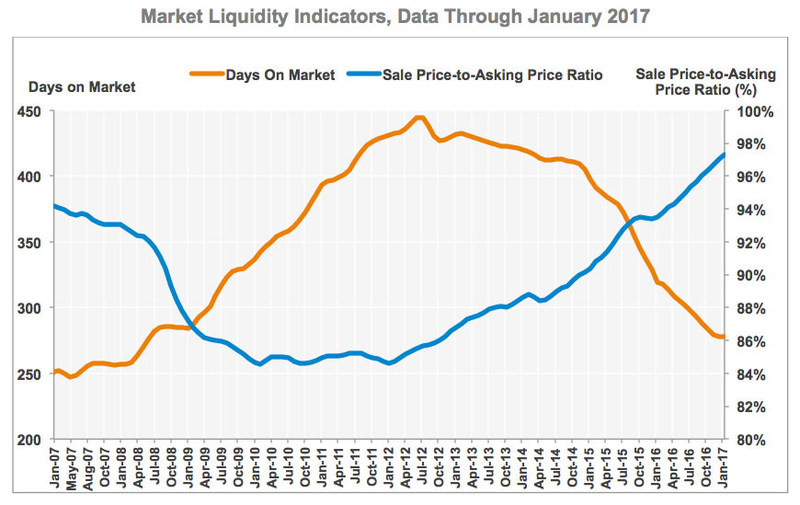 Market Liquidity Indicators: Days on Market and Sale Price-to-Asking Price Ratio, data through January 2017. Source: CoStar Group Inc.