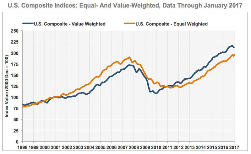 U.S. Composite Indices: Equal- and Value-Weighted, data through January 2017. Source: CoStar Group Inc.