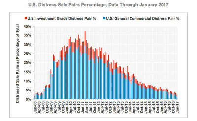 U.S. Distress Sale Pairs Percentage, data through January 2017. Source: CoStar Group Inc.