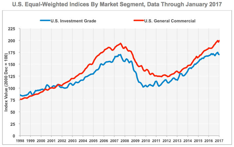 U.S. Equal-Weighted Indices by Market Segment, data through January 2017. Source: CoStar Group Inc.