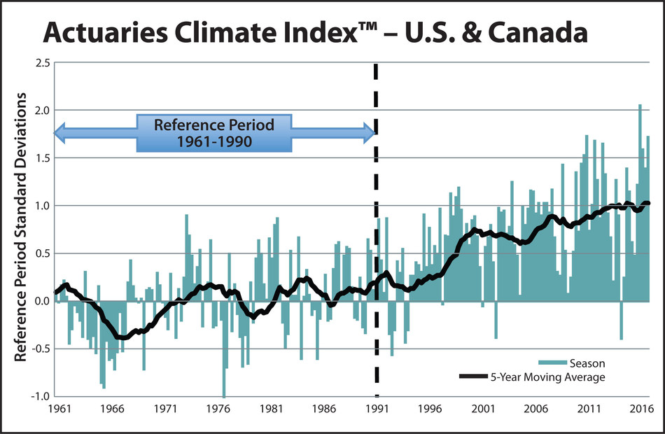 The Actuaries Climate Index has been updated through summer 2016, reflecting the 3rd highest seasonal level recorded.