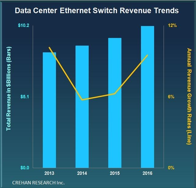 Crehan Research: Data Center Ethernet Switching -- 4Q16